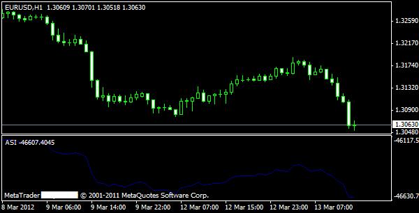 Akkumulativer Swing-Index (ASI)