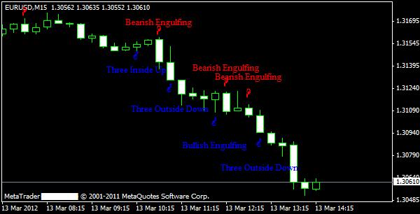 Candlestick Formationen Indikator