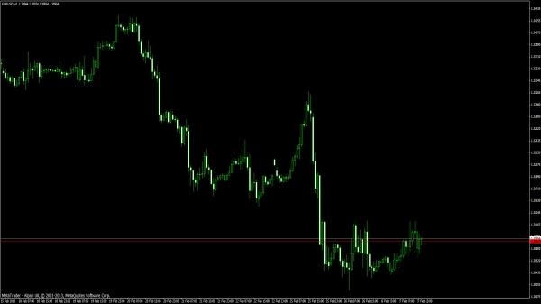 Preis / Kurs Alarm MT4 Indikator