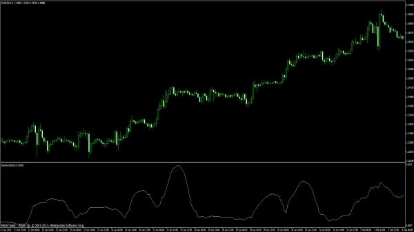 MT4 Indikator Bollinger Bandwidth