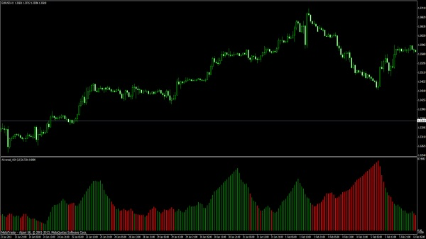 Advanced adx indicator forex