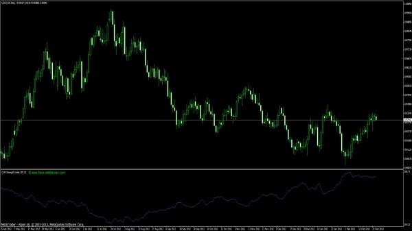 Schweizer Franken Strength Index