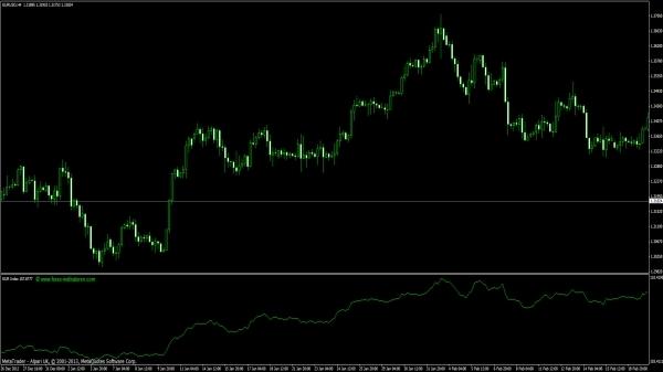 Die Bollinger Bänder reihen sich in eine ganze Gruppe von Tradingbändern ein, mit dem Ziel, einen Indikator zu entwickeln, der einerseits dem .