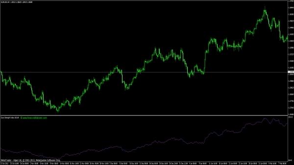 Euro Strength Index für MT4