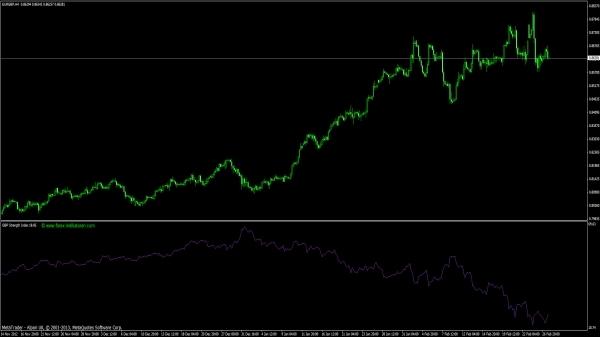 Britisches Pfund Strength Index Forex Indikator