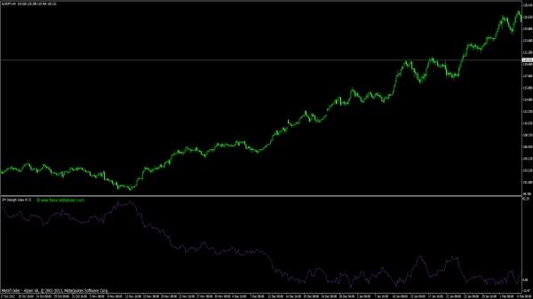 Yen Strength Index