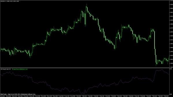 US-Dollar Strength Index