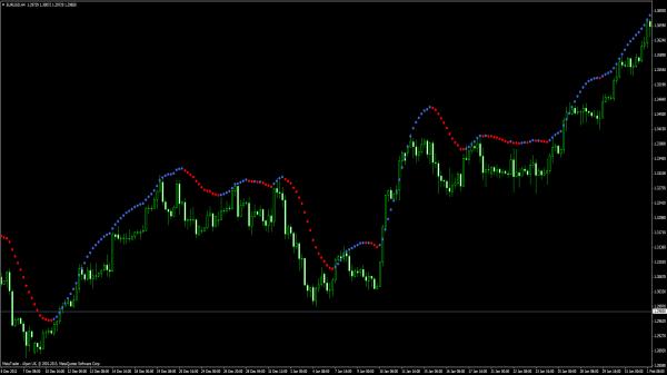 Dots Trend MT4 Indikator