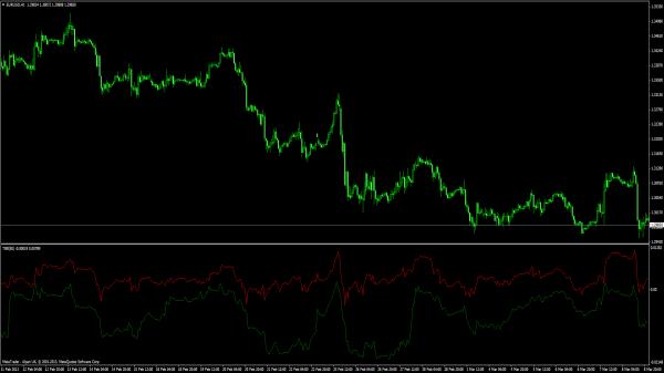 Trade Breakout Indikator für MT4