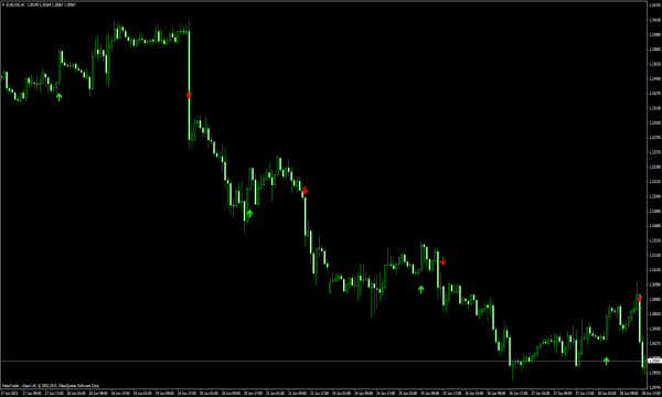 Stop Reversal - MQ4 Indikator
