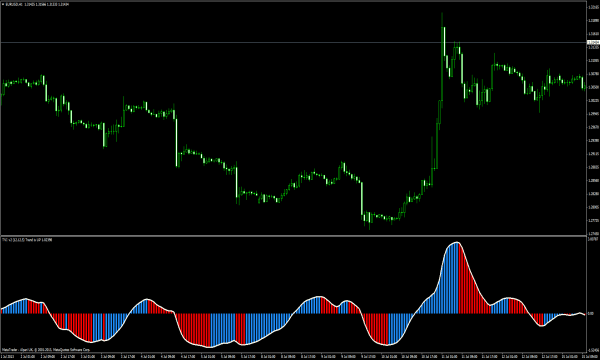 Tick volume indicator mt4 forexfactory