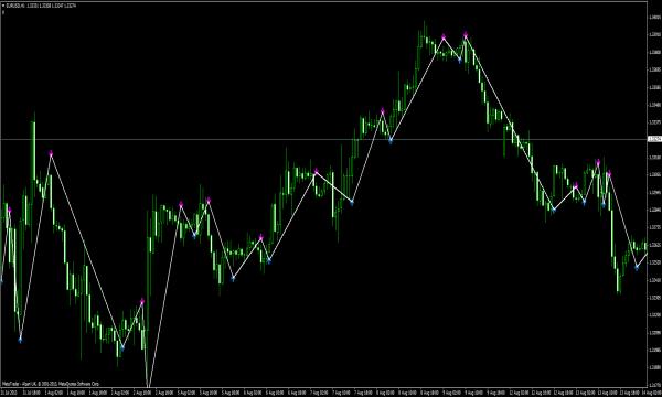 Trend Signal V2