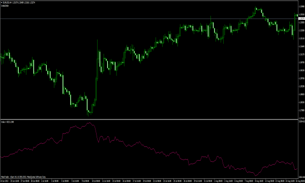Forex tick index