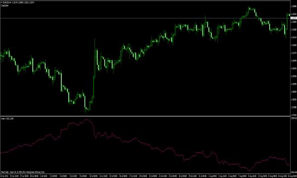 US-Dollar Index - MT4 Indikator