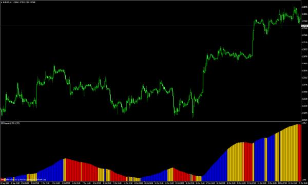 BDFX Trender - Forex Indikator