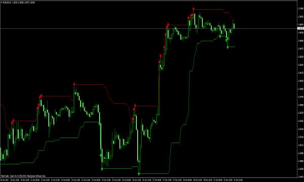 Forex Handelssignale - Kanal Indikator für MT4