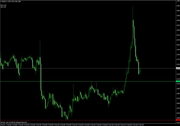 3tier forex indicator