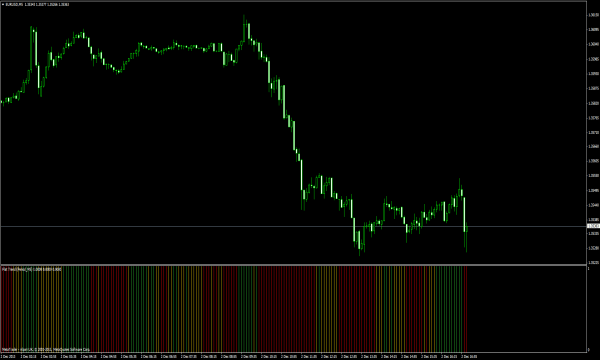 Flat Trend Indikator