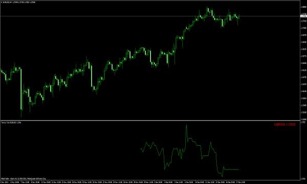Tick Indikator für MT4