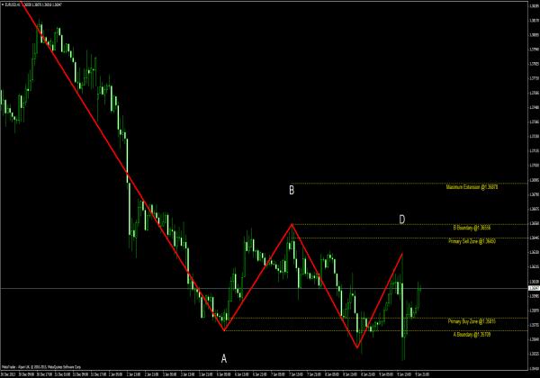 Barros Swing Indikator - Trading Systeme