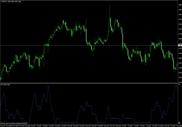 SMC Trend Indikator