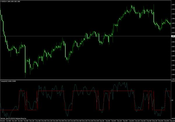 Indikatoren forex scalping