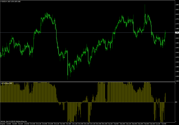 Try GTS PW TREND Metatrader indicator in your mt4 platform. This is also known as GTS PW TREND indicator. Read our tutorial on installing indicators below if you are not sure how to add this indicator into your trading platform.