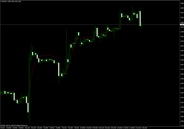 The library of technical indicators for MetaTrader 4 developed in MQL4. Regardless of the market (forex, securities or commodity market), indicators help to represent quotes in an accessible form for easy perception.