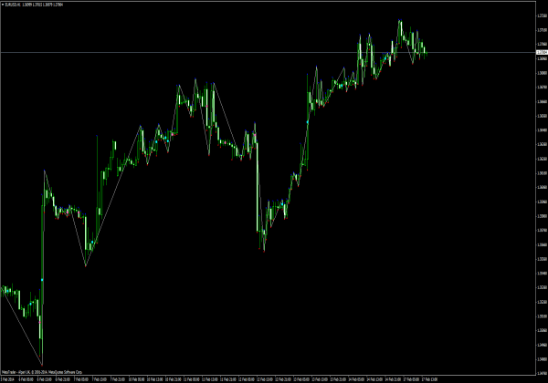 The Gann HiLo Activator MT4 Indicator was originally developed by Robert Krausz and was designed to be used for the stocks and commodities markets. Today, it is widely used in the forex markets as well.
