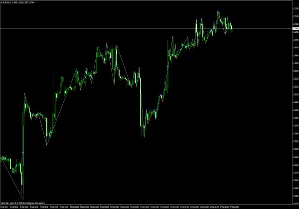 Gann Swings Indikator - MT4 Indikatoren