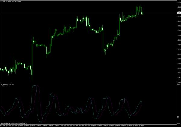 Gunakan atr indikator forex trading