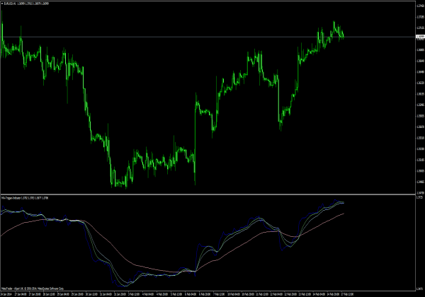 Jan 14,  · About these forex indicators What is a forex indicator? A forex indicator is a tool that measures current market conditions and draws its calculation on the chart in the form of a line, histogram, text or other form/5(68).