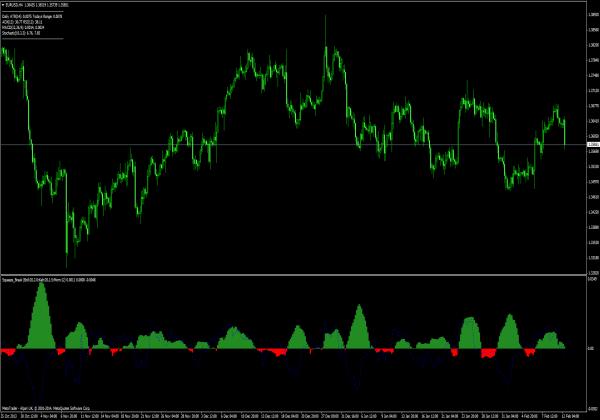 Squeeze Break Indikator für Forex Trading