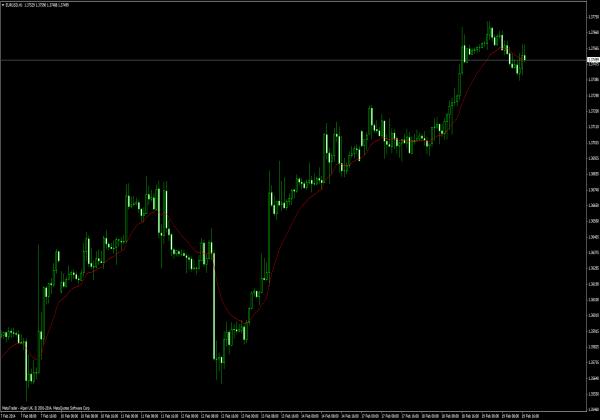 TEMA RLH für Forex Trading