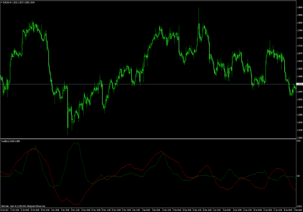 Forex Indikatoren