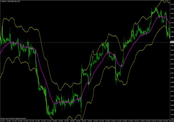 Trend Bänder - MT4 Indikatoren