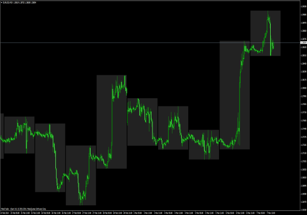 High low forex indicator