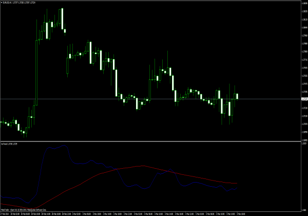 This is the Stochastic Cross Alert indicator mq4 for Metatrader 4 or Metatrader 5. This is offered free for download. This is offered free for download. Our website has a Stoch indicator category in which you can select several types of Metatrader Stoch Indicators.