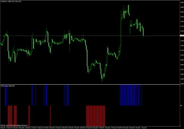 Forex wpr indicator
