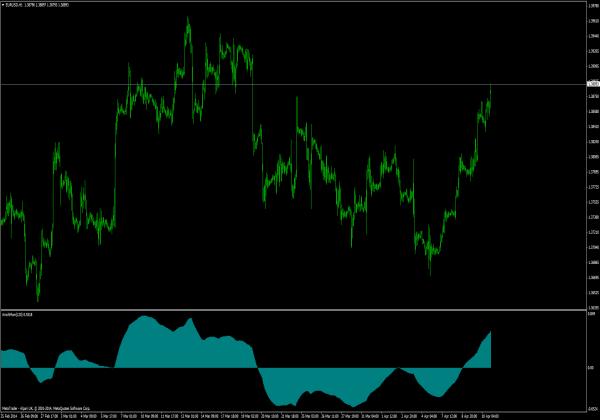 1-2-3 indikator forex