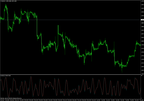 Indikator forex terakurat 2014
