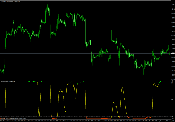 Forex trend filter indicator