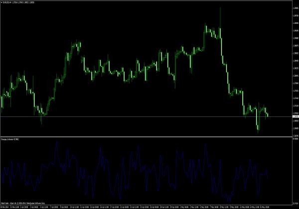 Strangey Indikator für Forex Trading