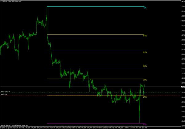 Auto Fibonacci MT4 Indikator für Forex Trading