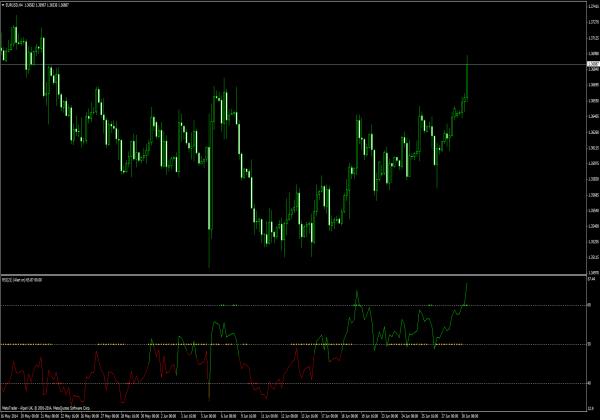 RSI mit Trend Catcher Signal