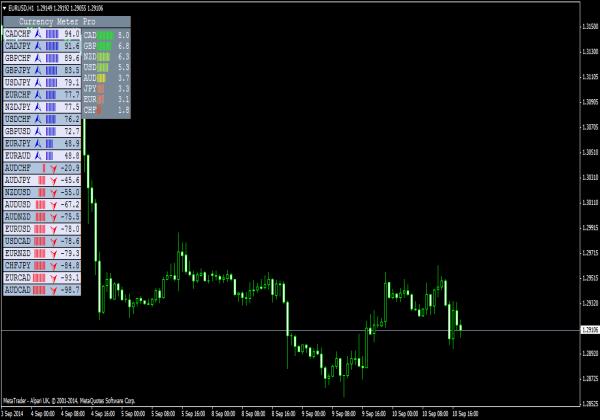 Currency Meter Pro für MT4 Plattform