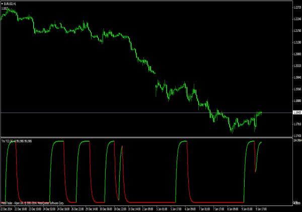 Trix indicator 4 forex