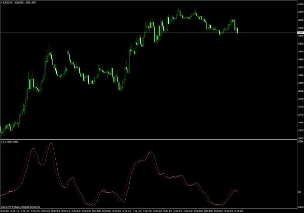 5-34-5 MT4 Indikator für Forex Trading
