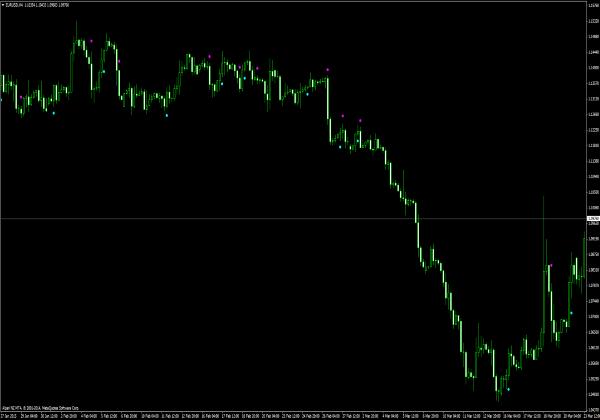 Indikator pembalikan trend forex