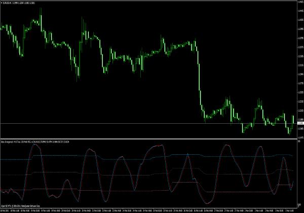 Indikator rsi forex